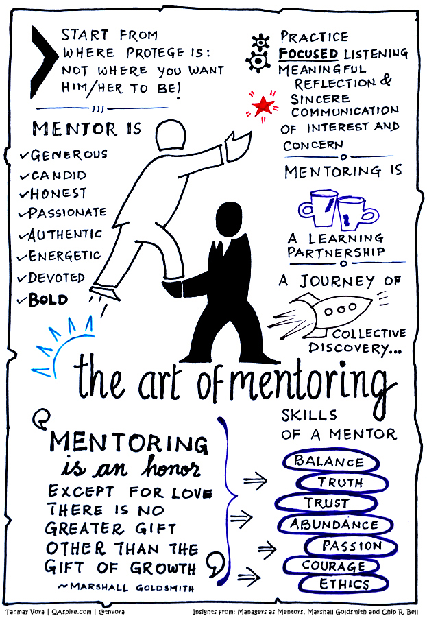 mentoring and coaching as a development strategy essay Since coaching and mentoring programs result in increased work performance and enhancement of job not all mentoring/coaching relationships are related papers.