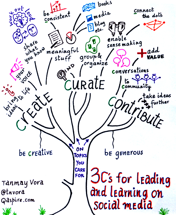 sketch note 3 c s for learning and leading on social media
